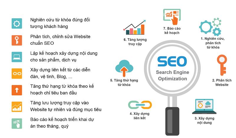 Bảng giá dịch vụ seo website | Báo giá SEO tổng thể web lên Top Google 3