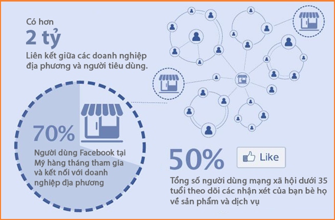 Dịch vụ chạy quảng cáo facebook HCM uy tín Giá Rẻ tăng doanh thu ngay 3