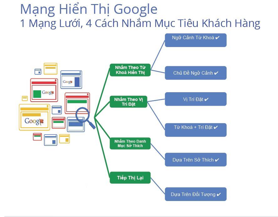 Dịch vụ chạy quảng cáo Google Adwords giá rẻ tại Hải Phòng
