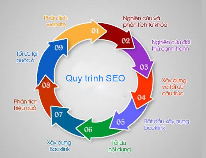 Hướng dẫn làm SEO web hiệu quả an toàn lên TOP Google nhanh nhất 4