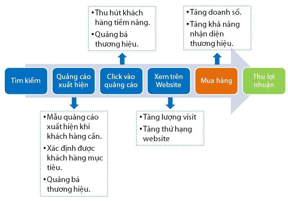 Quảng cáo Google Adwords tại Thái Nguyên Giá rẻ Uy Tín số 1 4