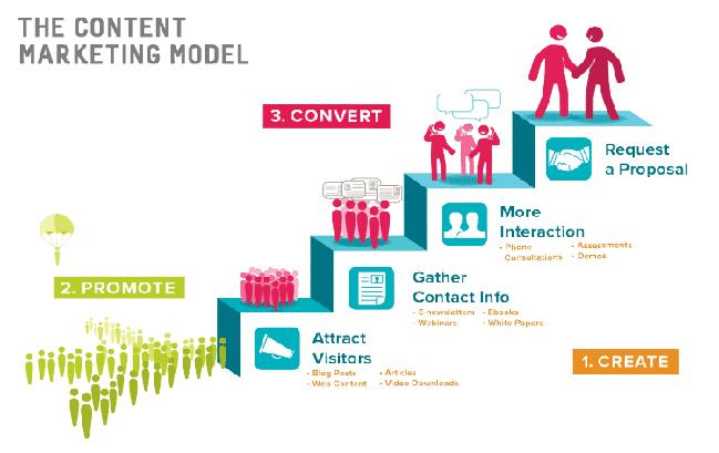 SEO là gì trong Marketing? Các công việc cần làm để seo Hiệu Quả 4