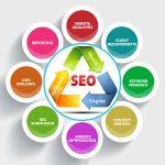 Dịch vụ SEO web tại Thanh Hóa giá rẻ – Lên TOP nhanh chóng