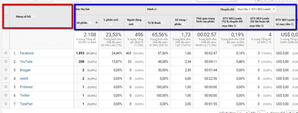 Google Analytics là gì? Các chỉ số trong Google Analytics quan trọng