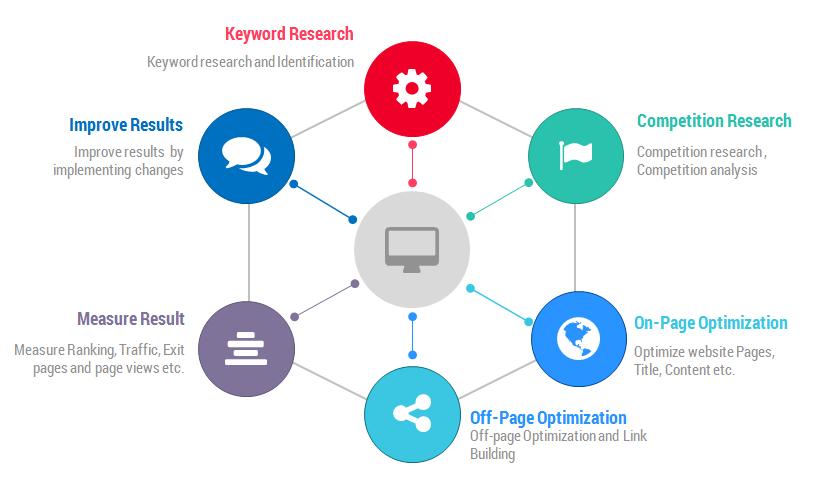Bật Mí quy trình SEO hiệu quả giúp website lên TOP nhanh và an toàn