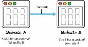 Bật mí tầm quan trọng của SEO backlinks không thể ngờ