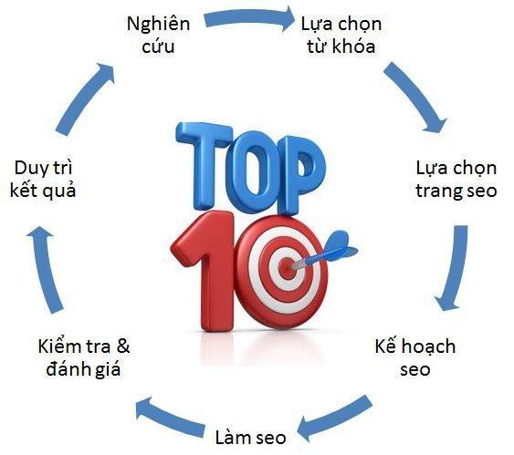 Dịch vụ SEO web ở Nam Định chuyên nghiệp - Đảm bảo Lên TOP ngay