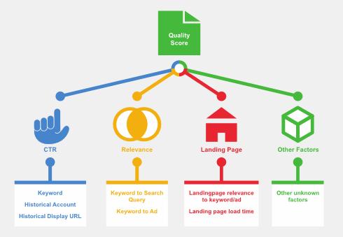 Cách tăng điểm chất lượng trong Google Adwords