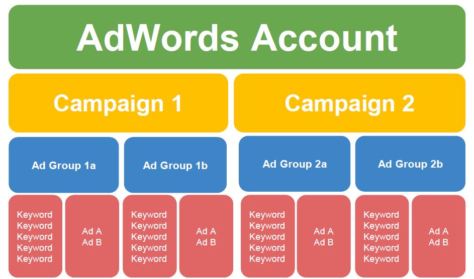 Top 8 cách tối ưu chiến dịch Google Adwords đạt hiệu quả nhanh chóng