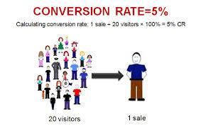 Cách tối ưu chuyển đổi trong quảng cáo Adwords hiệu quả nhất