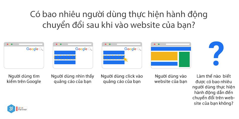 Tại sao cần đo chuyển đổi trên web? Các loại đo lường chuyển đổi