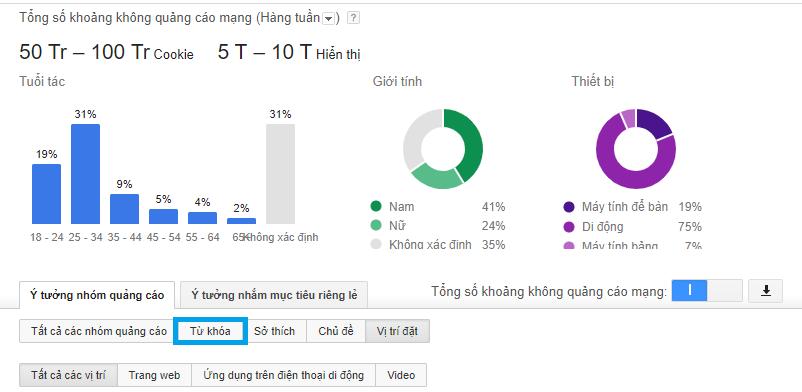 Sai lầm khi chạy quảng cáo Adwords cho mảng Xuất Khẩu Lao Động 1