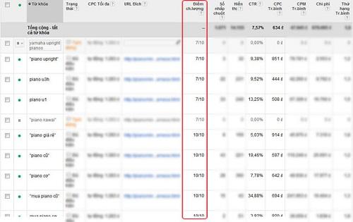 Cách tăng điểm chất lượng trong quảng cáo Google Adwords NHANH