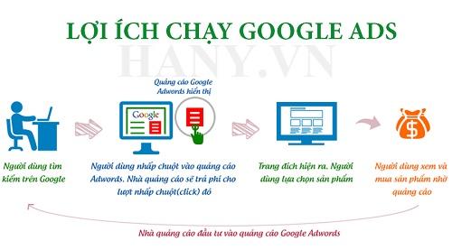 Lợi ích của quảng cáo trực tuyến với Google Ads là gì? 1