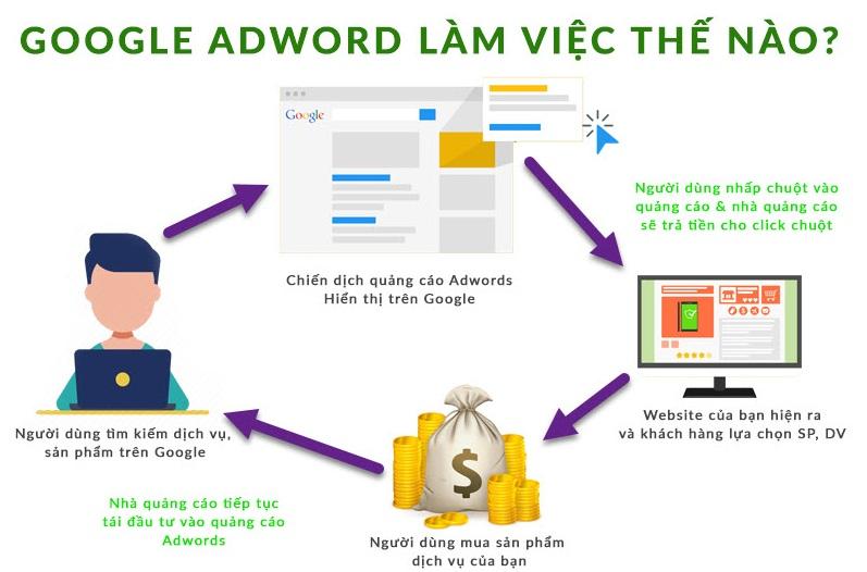 Dịch vụ chạy quảng cáo google ads tại Đà Nẵng