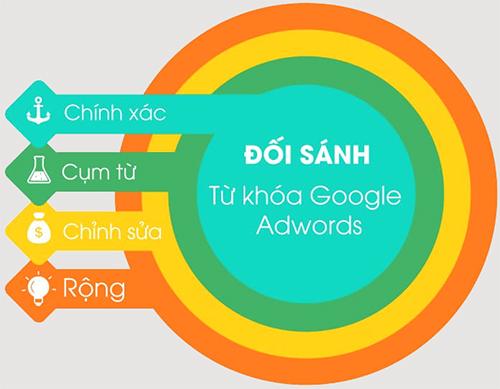 Các loại từ khóa Adwords và cách sử dụng hiệu quả