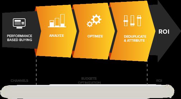 Tìm hiểu về Performance Marketing