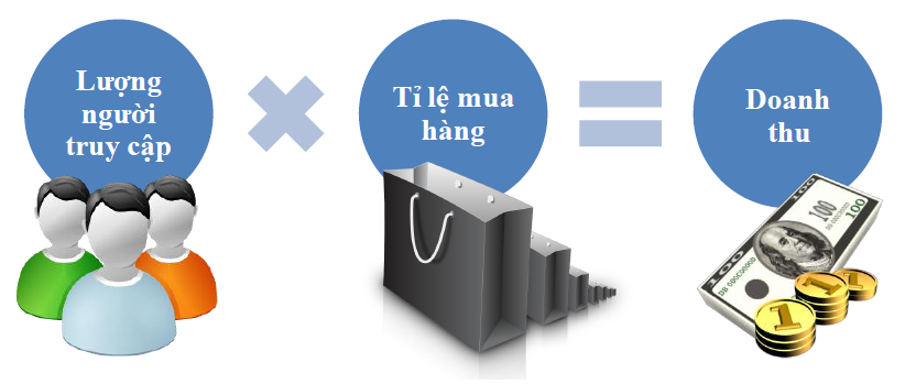 Dịch vụ chạy quảng cáo google adwords tại Quảng Ninh uy tín – Giá rẻ