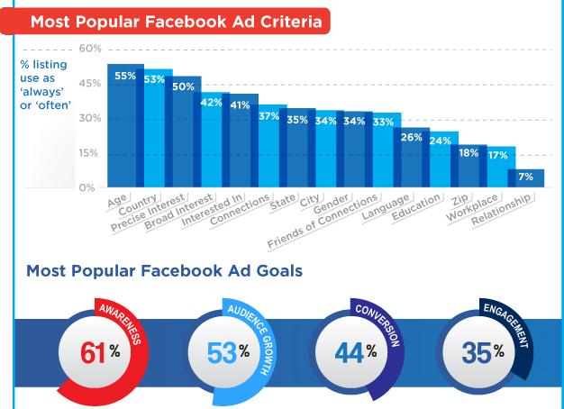 Dịch vụ chạy quảng cáo Facebook Giá Rẻ – Uy Tín nhất năm 2020