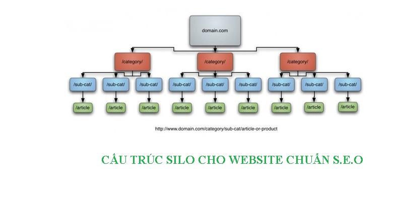 Cách tạo cấu trúc Silo cho Website hiệu quả chỉ trong vài nốt nhạc