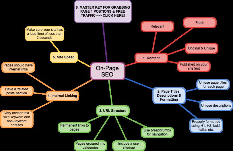 SEO Onpage là gì? Hướng dẫn cách tối ưu SEO onpage CHUẨN nhất