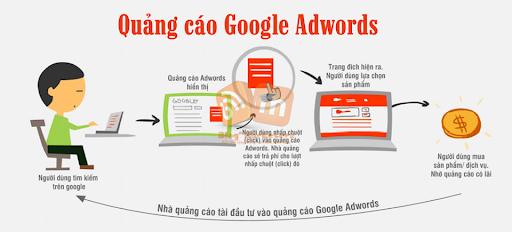Dịch vụ quảng cáo google tại Nha trang uy tín, hiệu quả cho doanh nghiệp