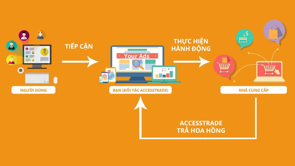 Tìm hiểu Affiliate Marketing là gì?